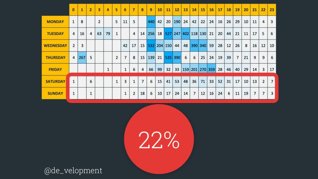 22% @de_velopment