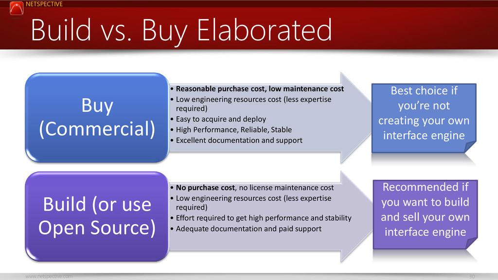 NETSPECTIVE www.netspective.com 30 Build vs. Bu...