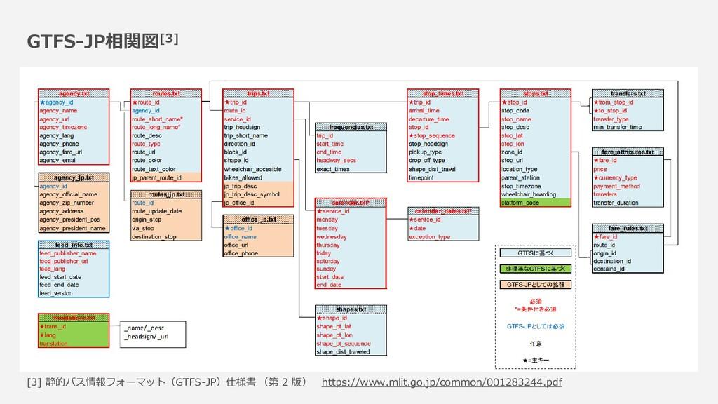 GTFS-JP相関図[3] [3] 静的バス情報フォーマット(GTFS-JP)仕様書 (第 2...