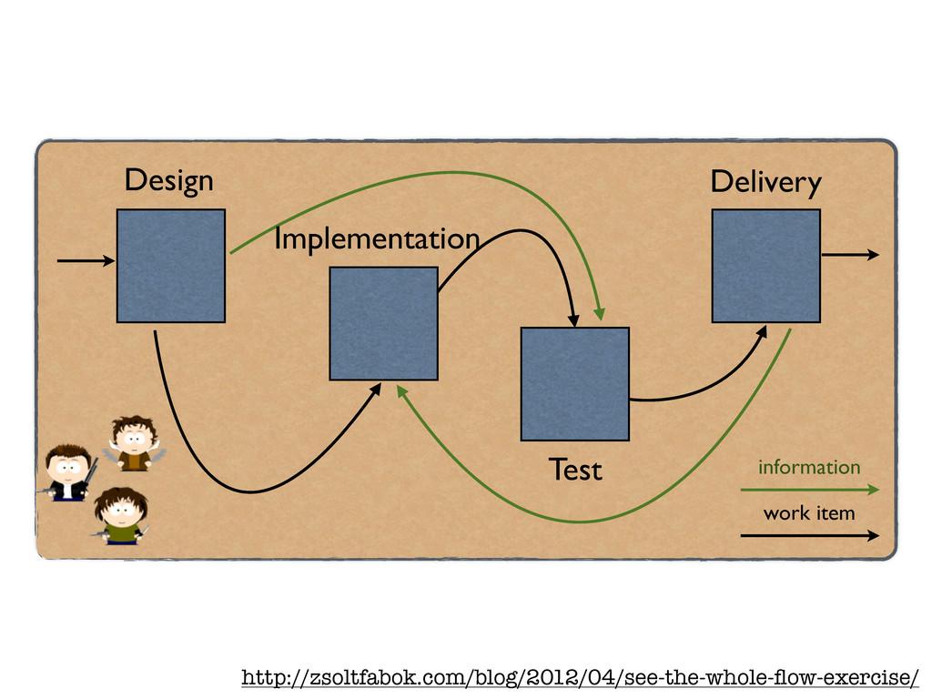 Design Implementation Delivery Test information...