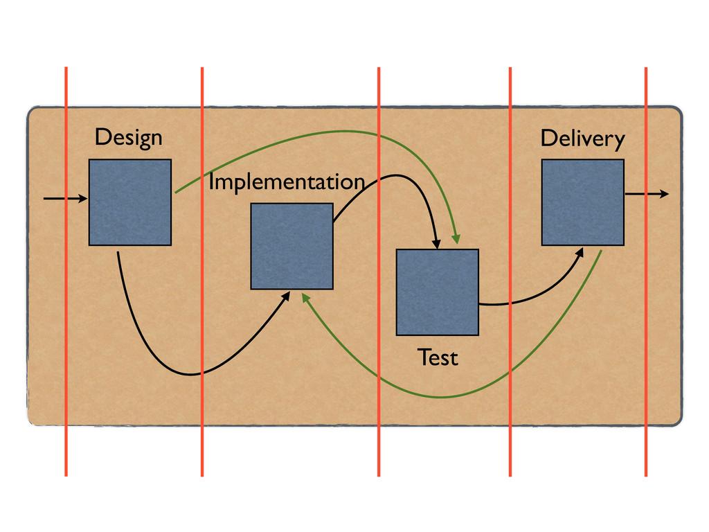 Design Implementation Delivery Test