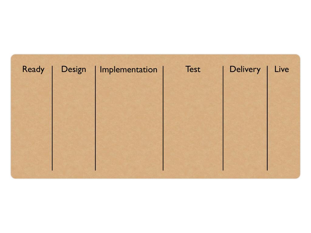 Ready Design Implementation Test Delivery Live