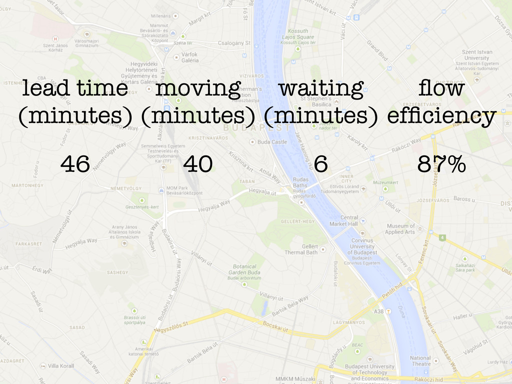 lead time (minutes) moving (minutes) waiting (m...