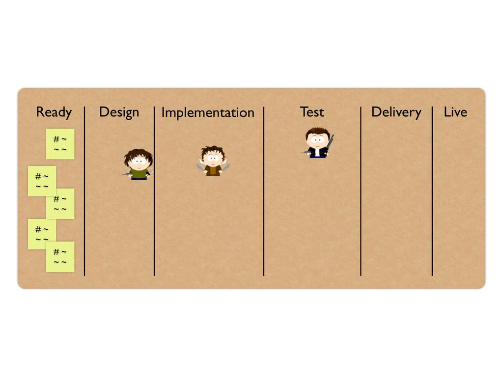 Ready Design Implementation Test Delivery Live ...