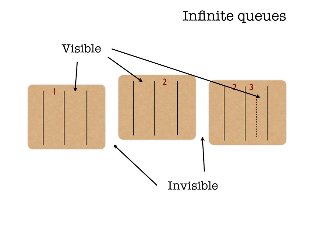 2 1 Visible Invisible 2 3 Infinite queues