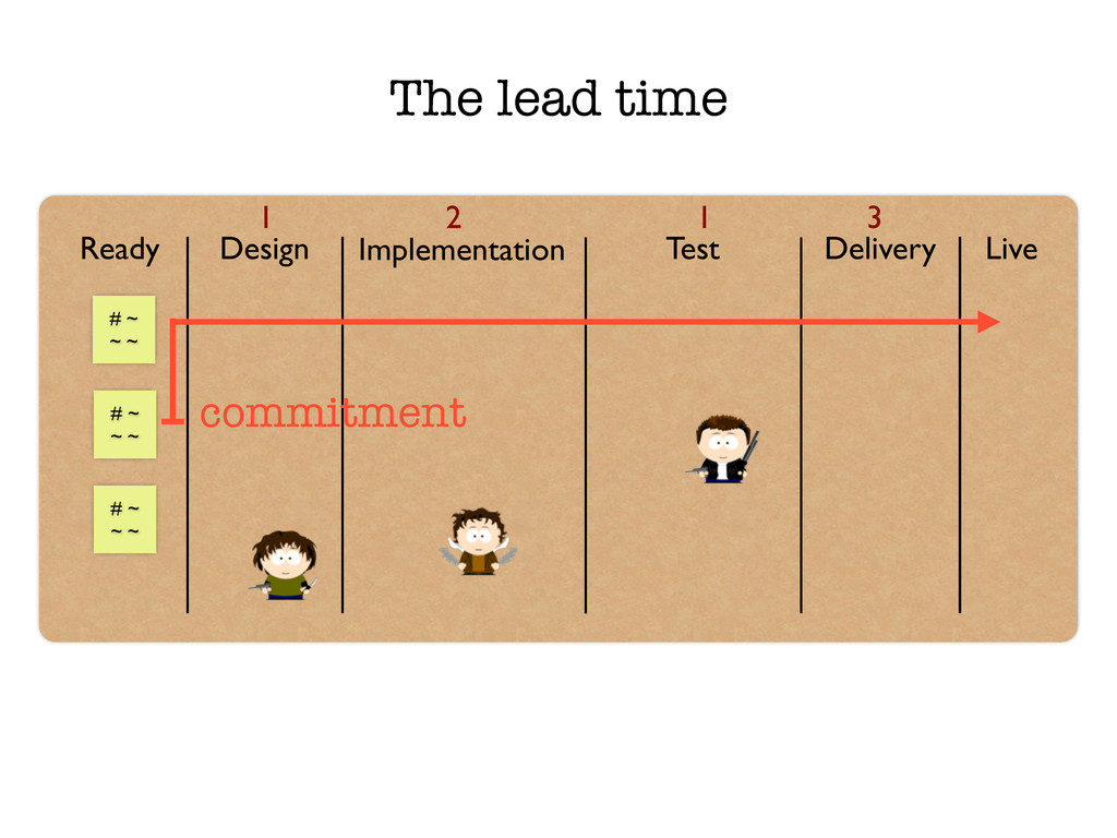 The lead time Ready Design Implementation Test ...