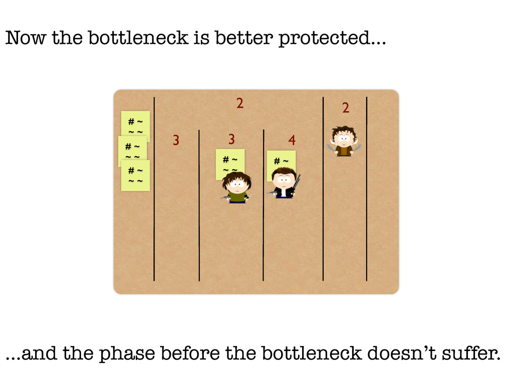 3 3 4 2 # ~ ~ ~ # ~ ~ ~ 2 Now the bottleneck is...