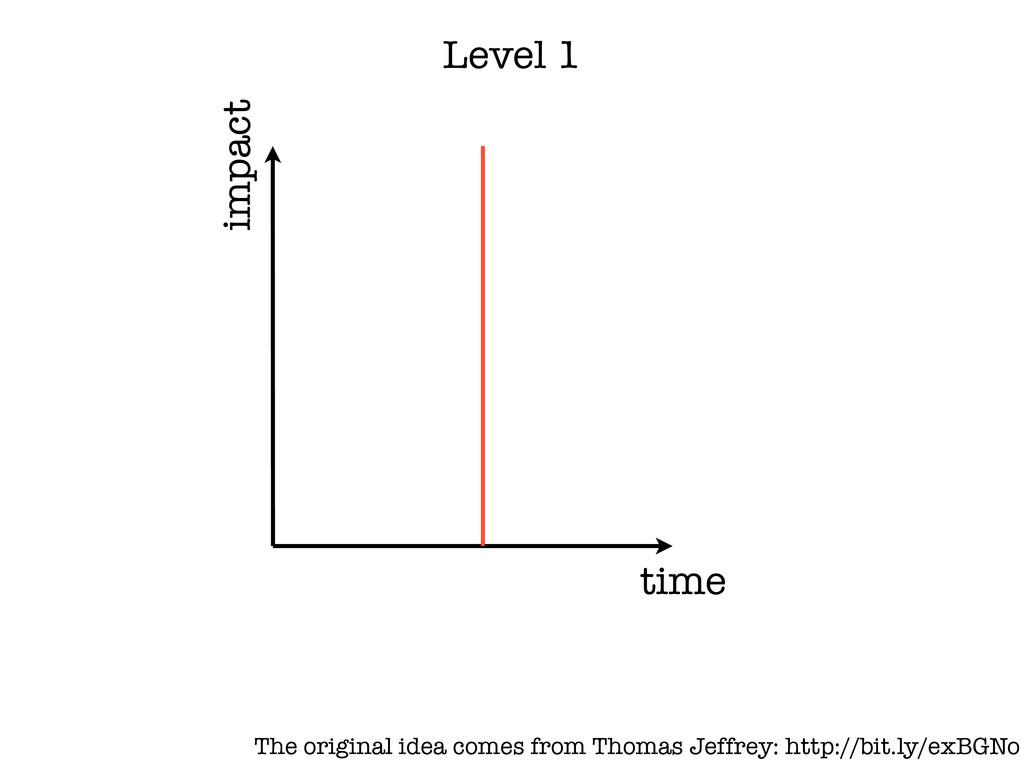 time impact Level 1 The original idea comes fro...
