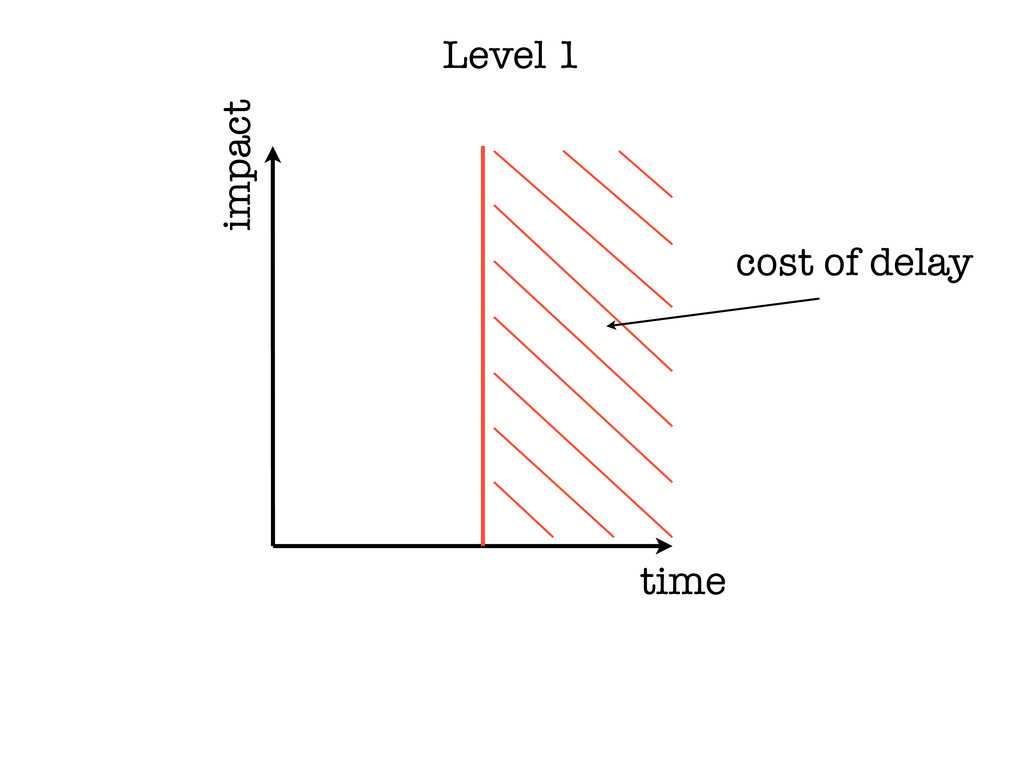 time impact cost of delay Level 1