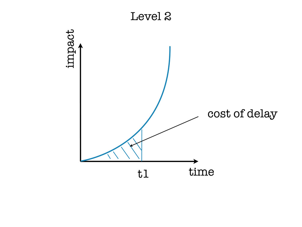 t1 cost of delay time impact Level 2