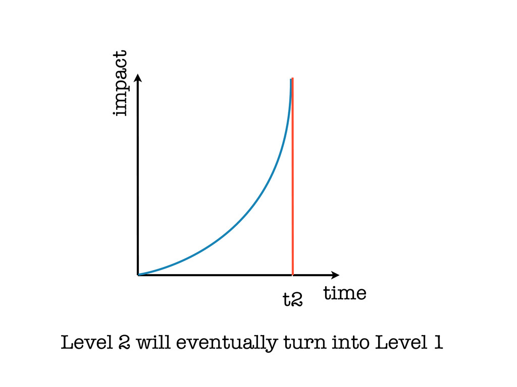 time impact t2 Level 2 will eventually turn int...