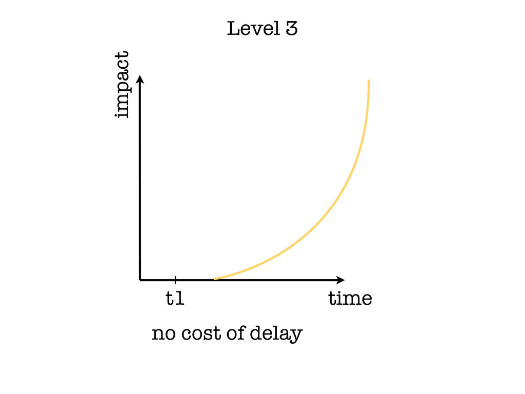 time impact t1 no cost of delay Level 3