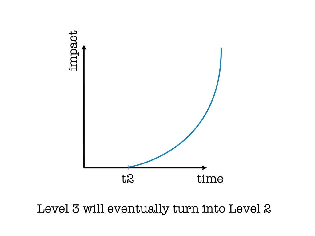 time impact t2 Level 3 will eventually turn int...