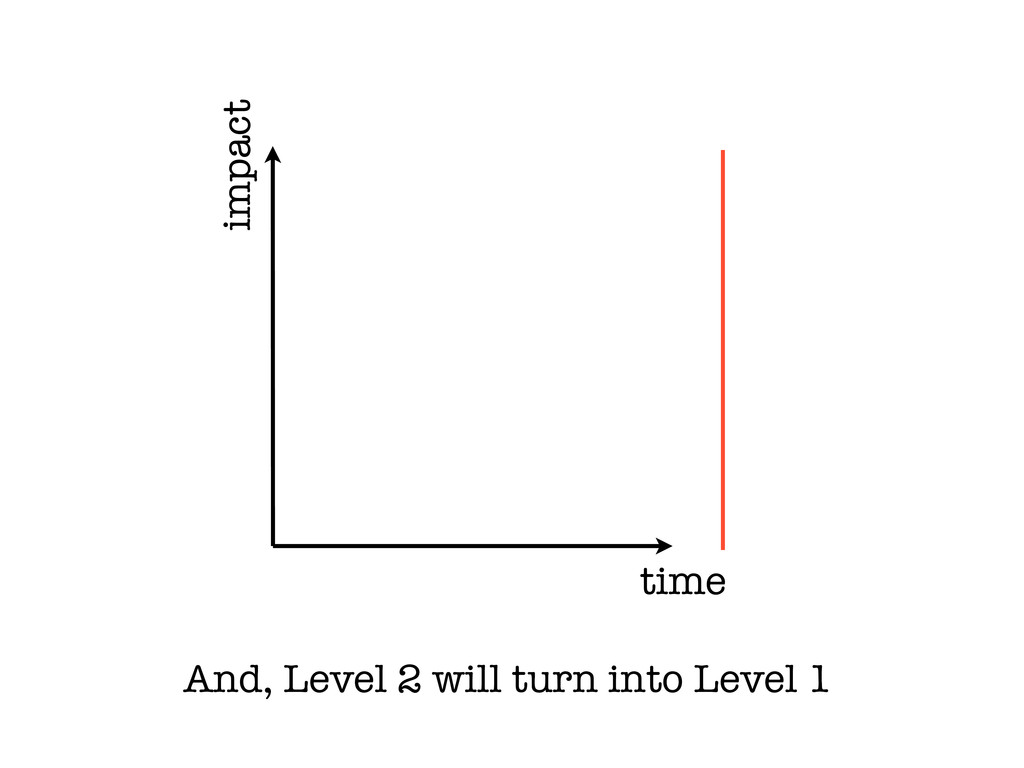 time impact And, Level 2 will turn into Level 1