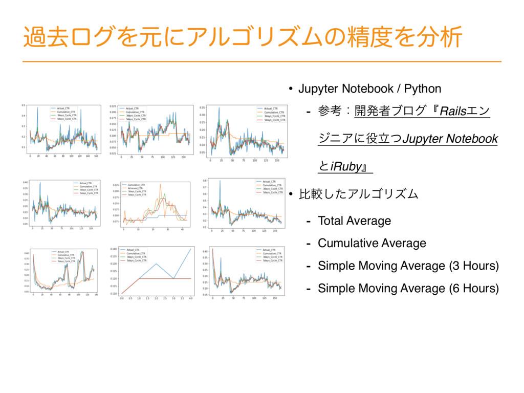 աڈϩάΛݩʹΞϧΰϦζϜͷਫ਼Λੳ • Jupyter Notebook / Python...