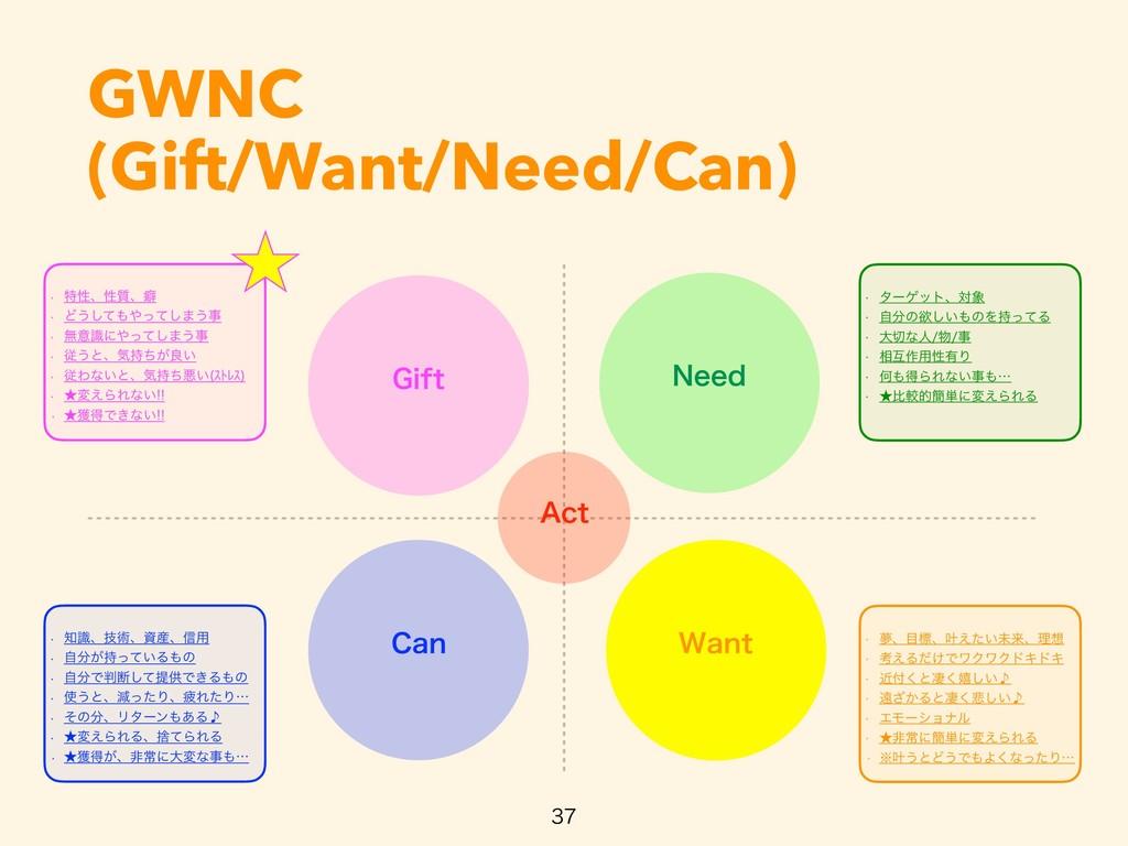 GWNC (Gift/Want/Need/Can)   w ಛੑɺੑ࣭ɺบ w Ͳ͏͠...
