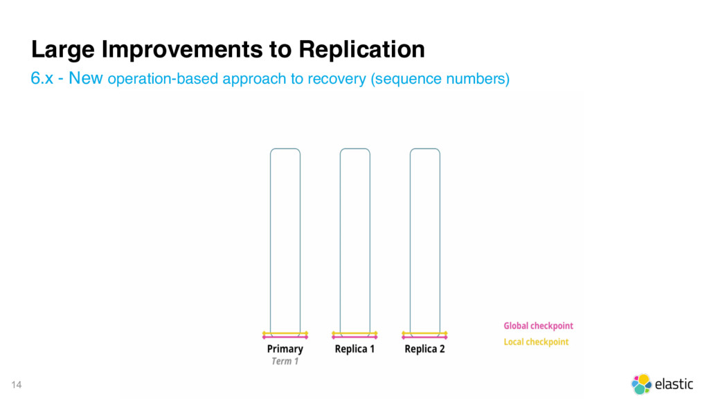 14 Large Improvements to Replication 6.x - New ...