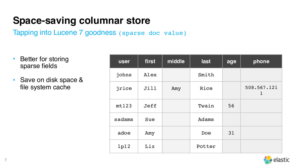 7 Space-saving columnar store • Better for stor...