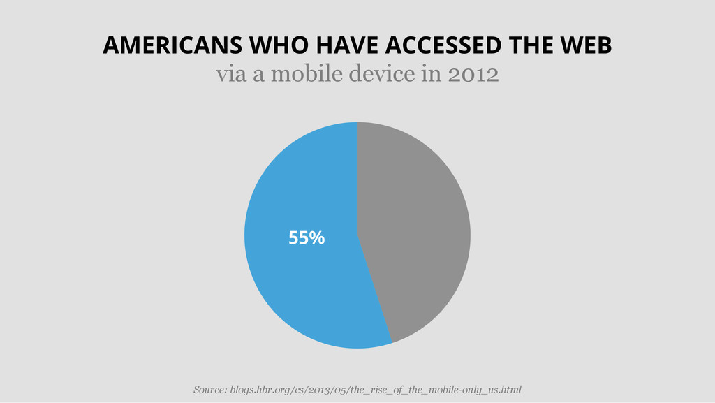 55% AMERICANS WHO HAVE ACCESSED THE WEB via a m...