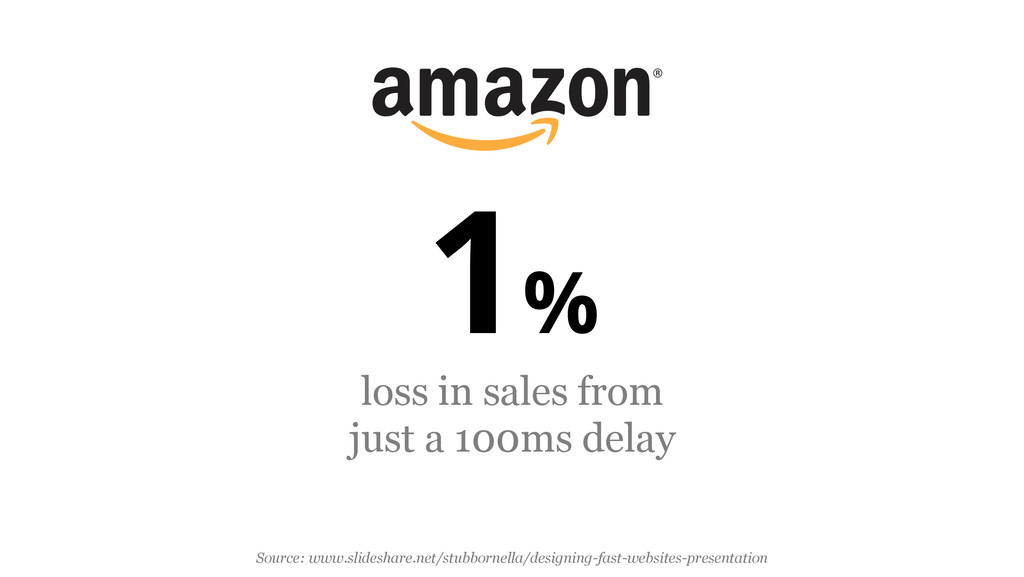 1% loss in sales from just a 100ms delay Source...