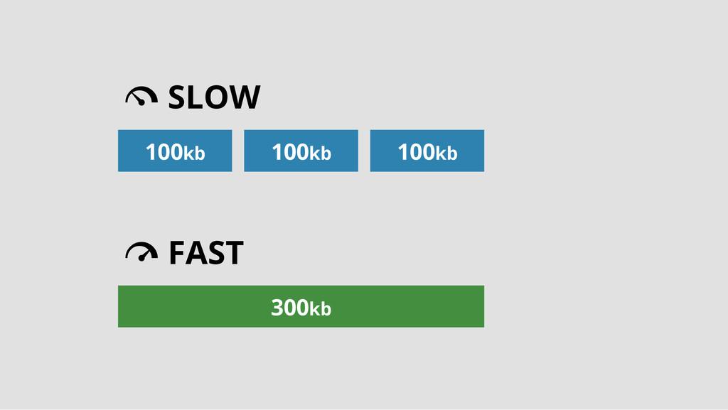 # FAST 300kb @ SLOW 100kb 100kb 100kb