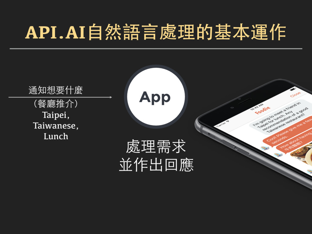 App 通知想要什麼 (餐廳推介) 處理需求 並作出回應 Taipei, Taiwanese,...