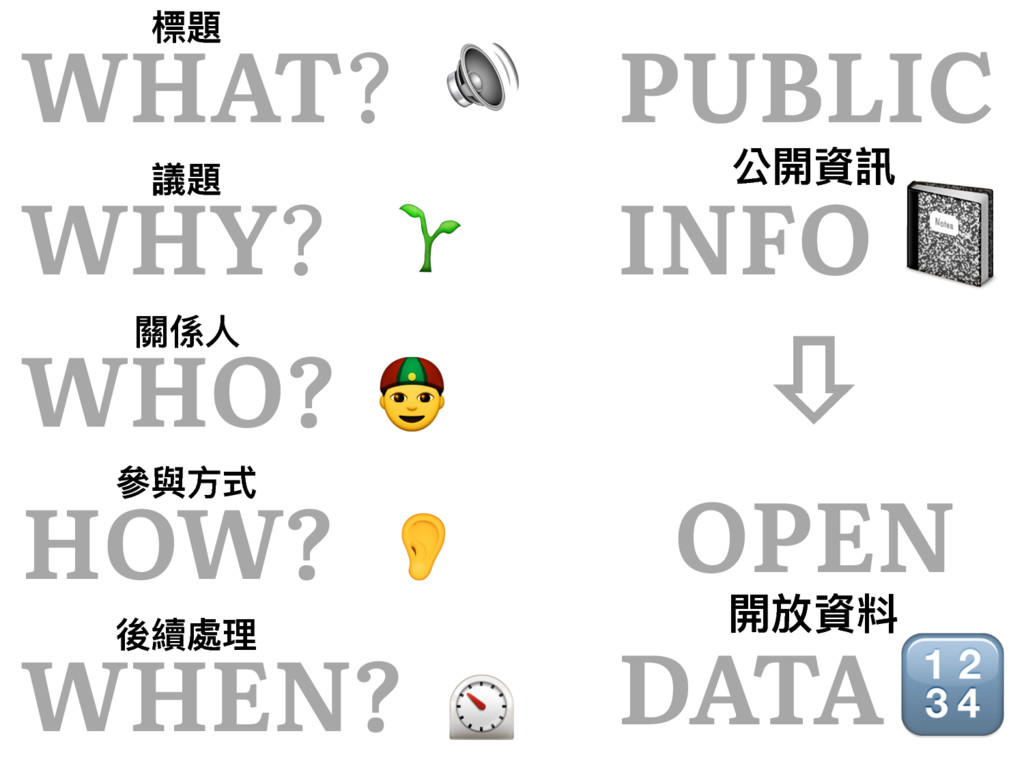 WHAT? WHY? WHO? HOW? WHEN? PUBLIC INFO ꔅ OPEN D...