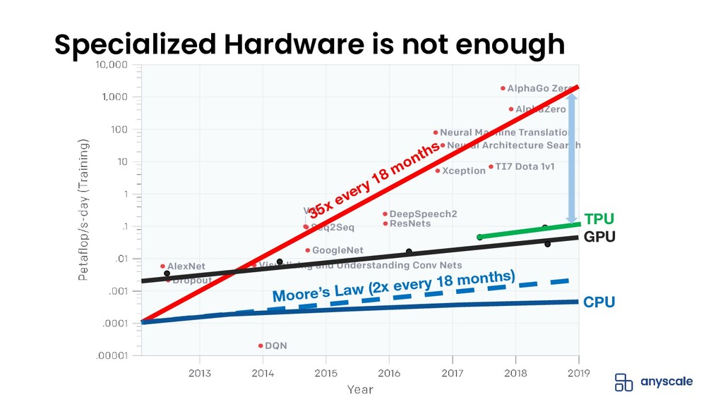 Specialized Hardware is not enough 35x every 18...