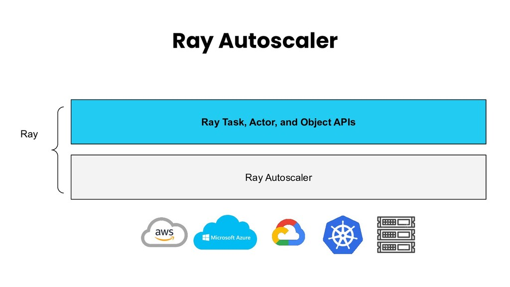 Ray Autoscaler Ray Task, Actor, and Object APIs...
