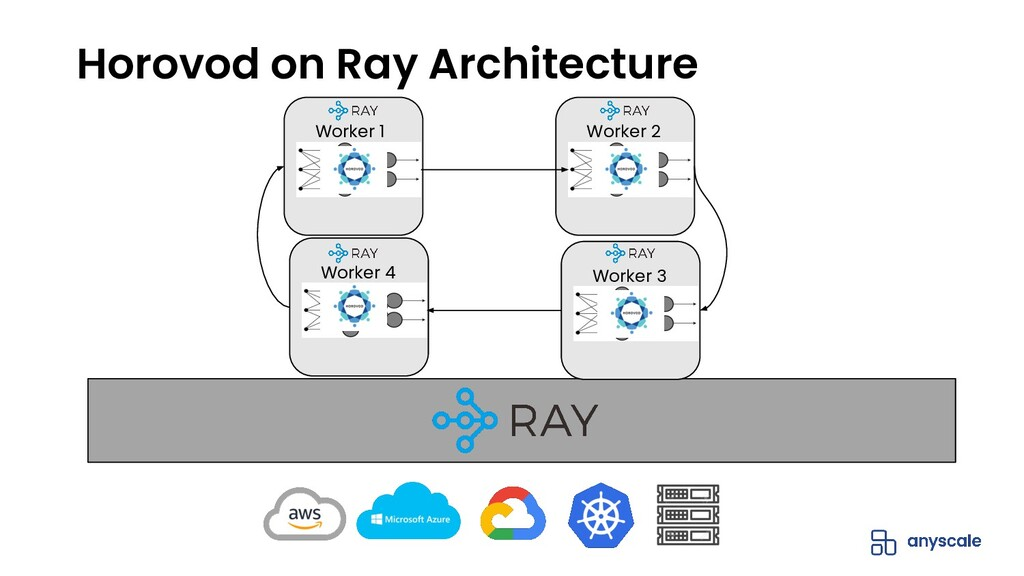 Horovod on Ray Architecture Worker 3 Worker 2 W...