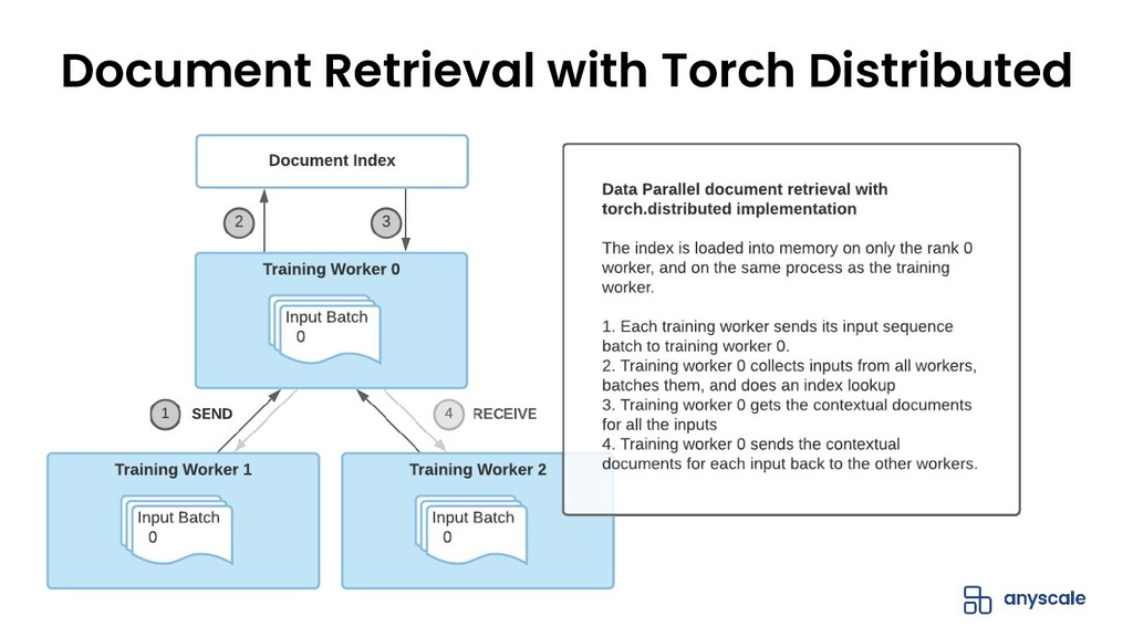 Document Retrieval with Torch Distributed