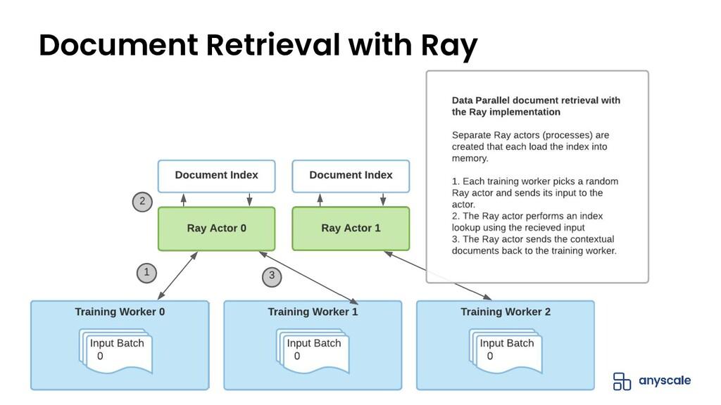 Document Retrieval with Ray