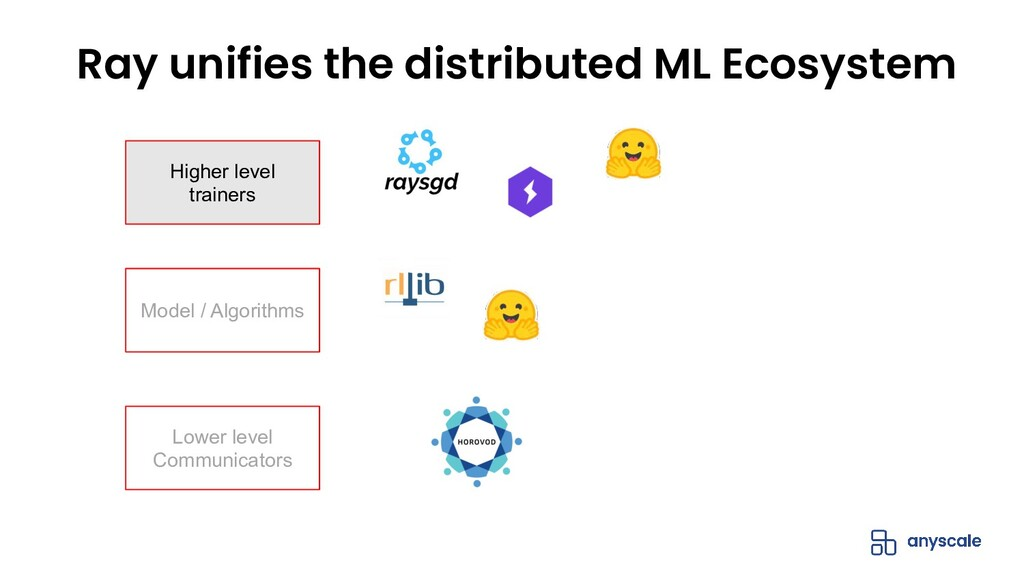 Ray unifies the distributed ML Ecosystem Lower ...