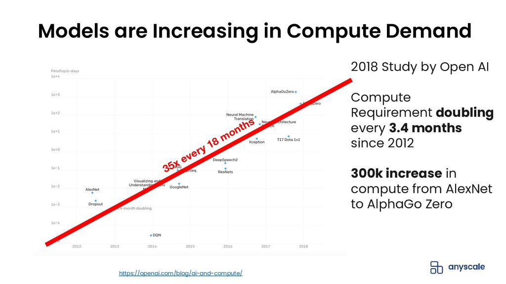 Models are Increasing in Compute Demand 2018 St...