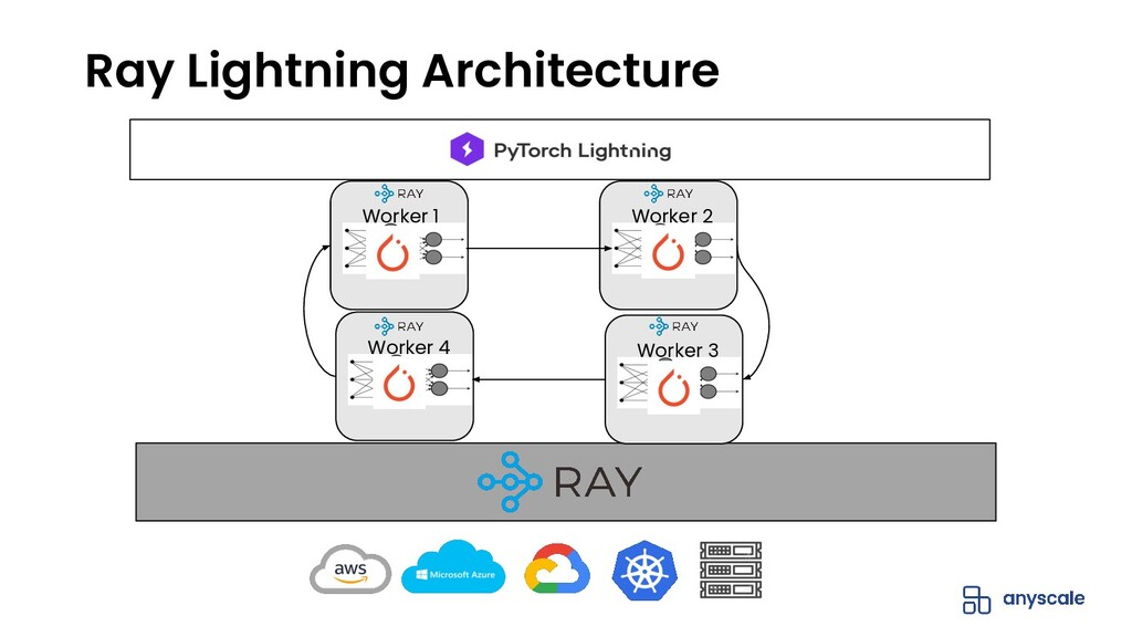 Ray Lightning Architecture Worker 3 Worker 2 Wo...