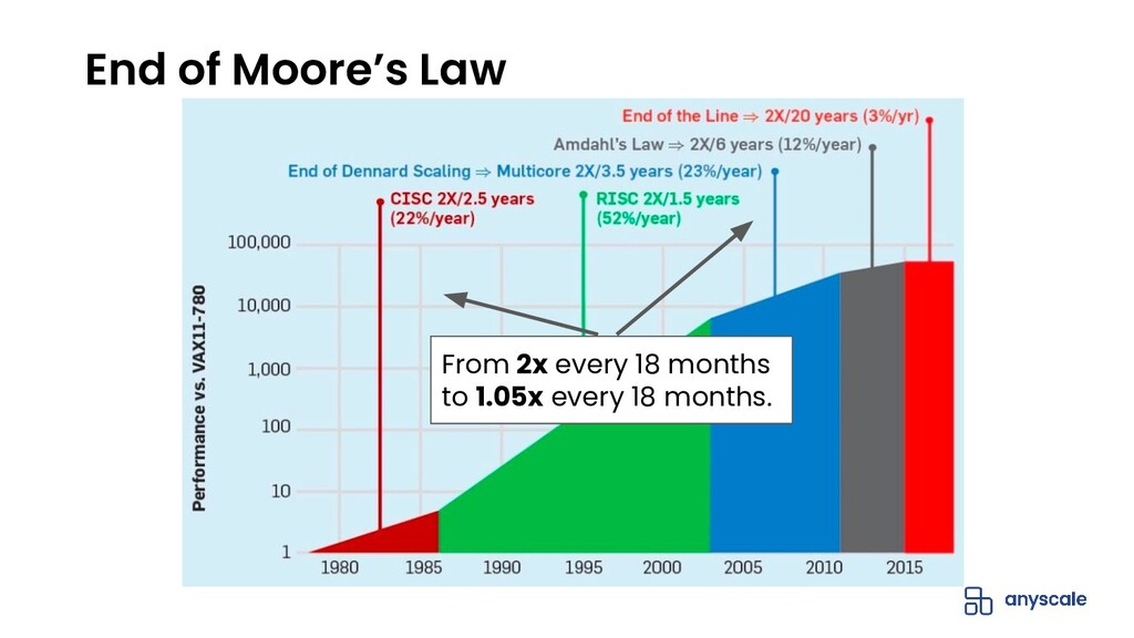 End of Moore's Law From 2x every 18 months to 1...