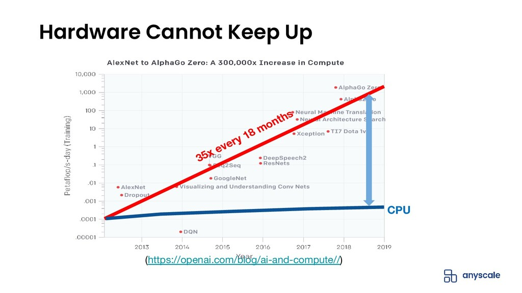 Hardware Cannot Keep Up (https://openai.com/blo...