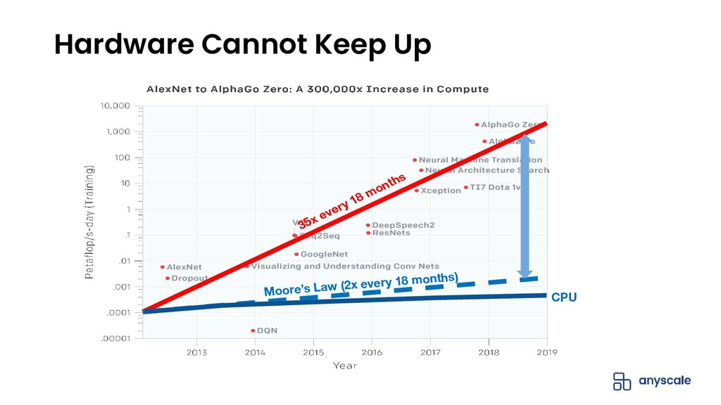 Hardware Cannot Keep Up 35x every 18 months Moo...