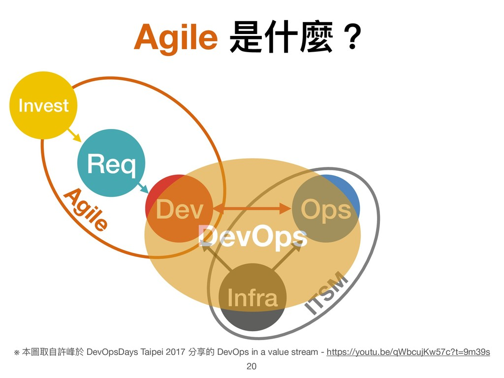 Agile Agile 是什什麼? Infra Dev Ops ITSM Invest Req...