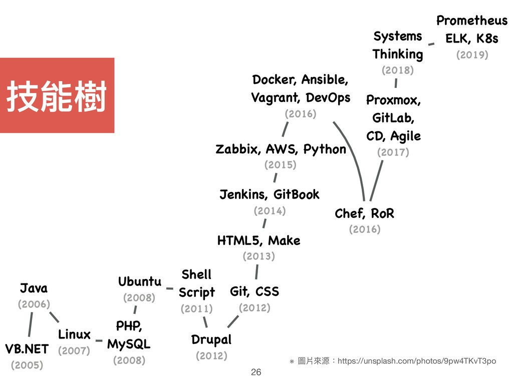 Zabbix, AWS, Python (2015) Docker, Ansible, Vag...