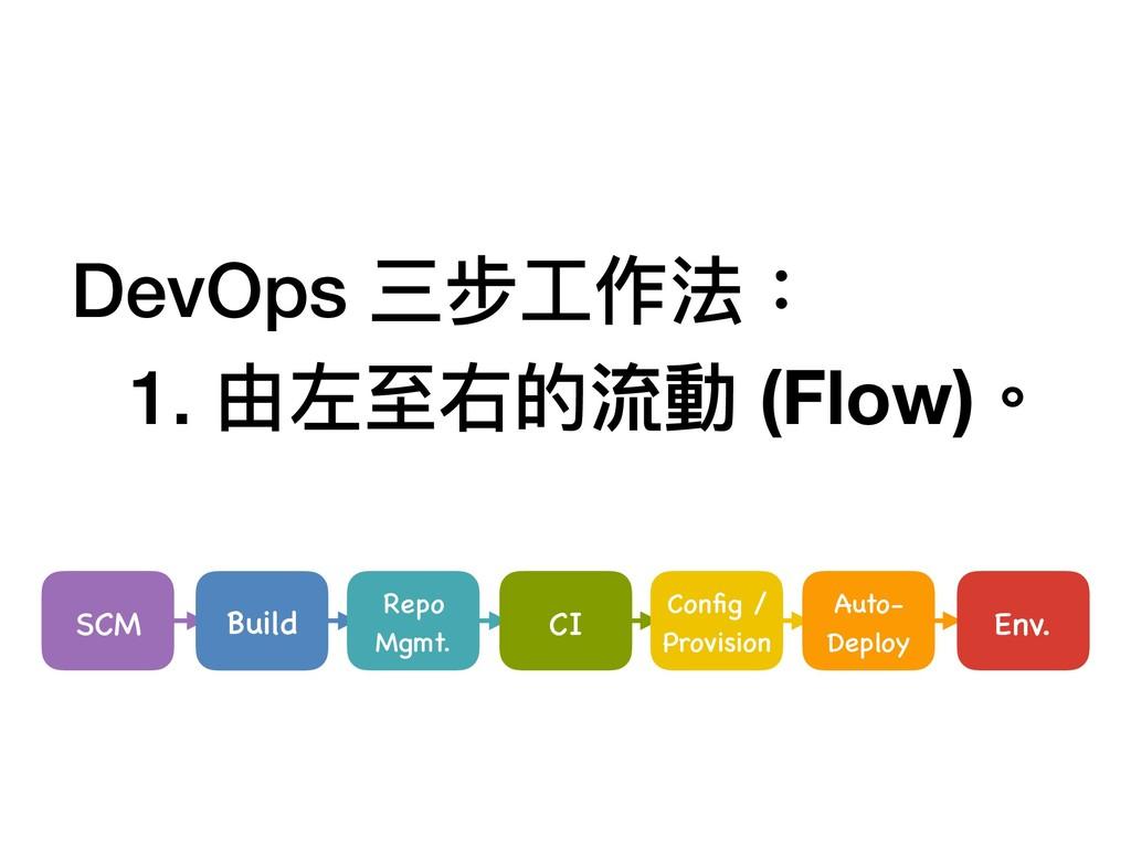 SCM Build Repo Mgmt. CI Config / Provision Auto-...