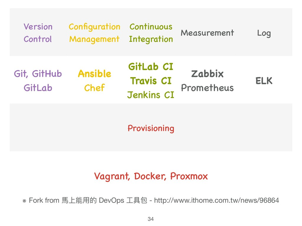 Version Control Configuration Management Contin...