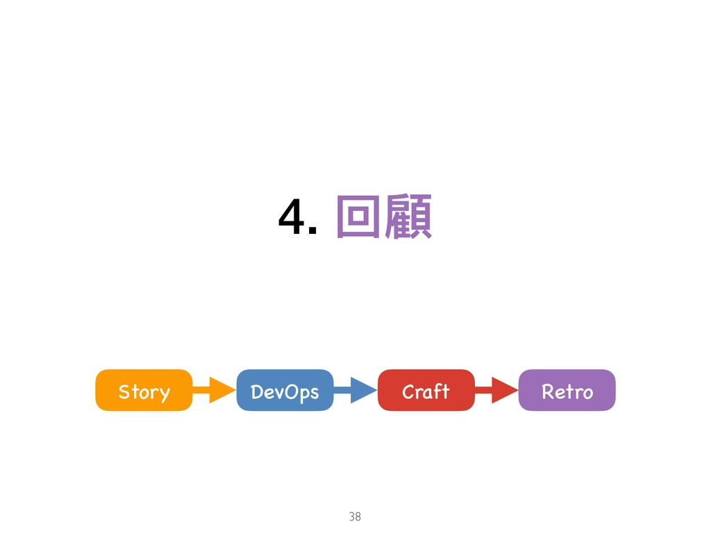 4. 回顧 38 Craft Story DevOps Retro