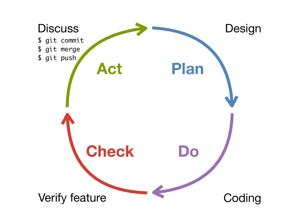 Design Coding Verify feature Plan Do Check Act ...