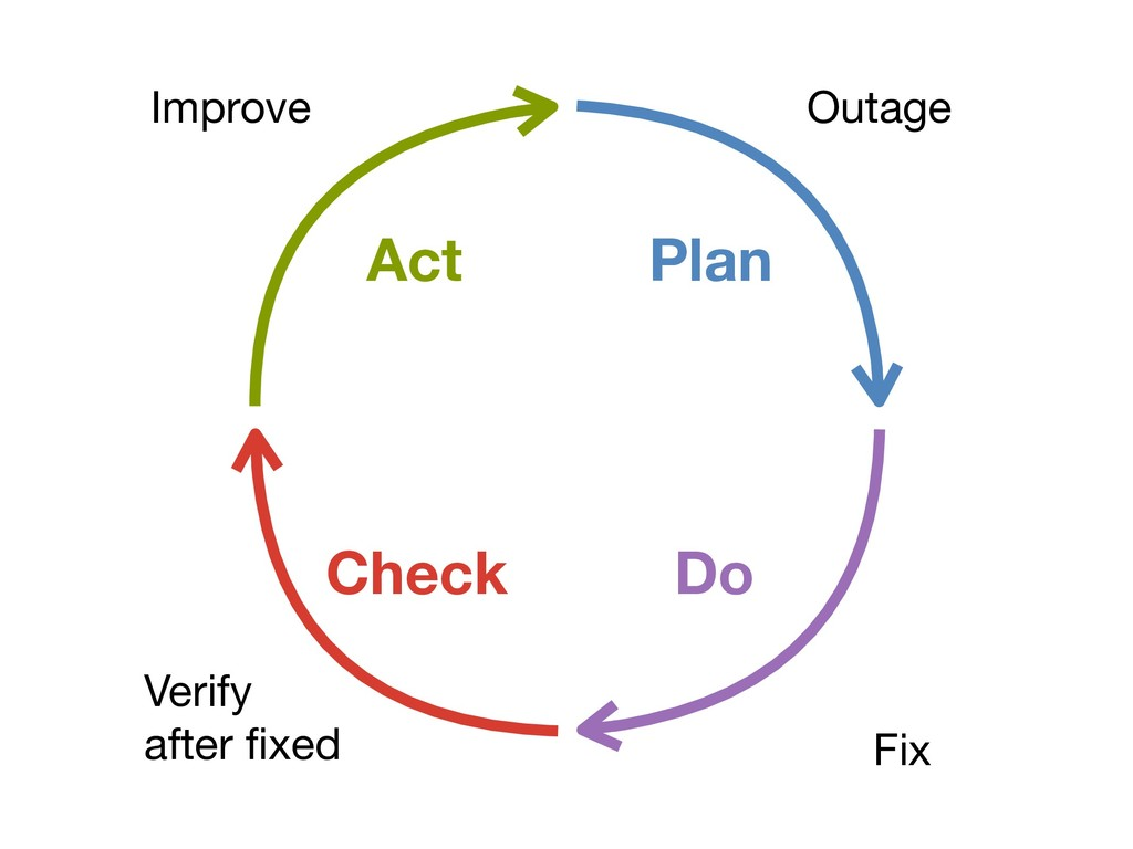 Outage Fix Verify