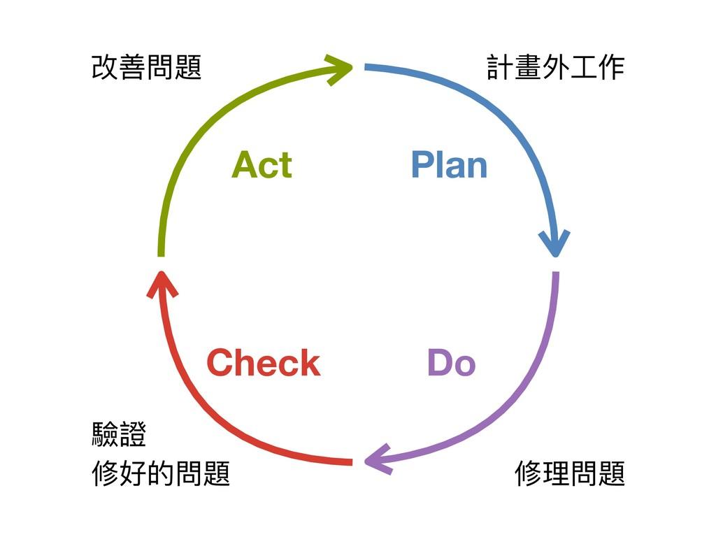 計畫外⼯工作 修理理問題 驗證  修好的問題 Plan Do Check Act 改善問題