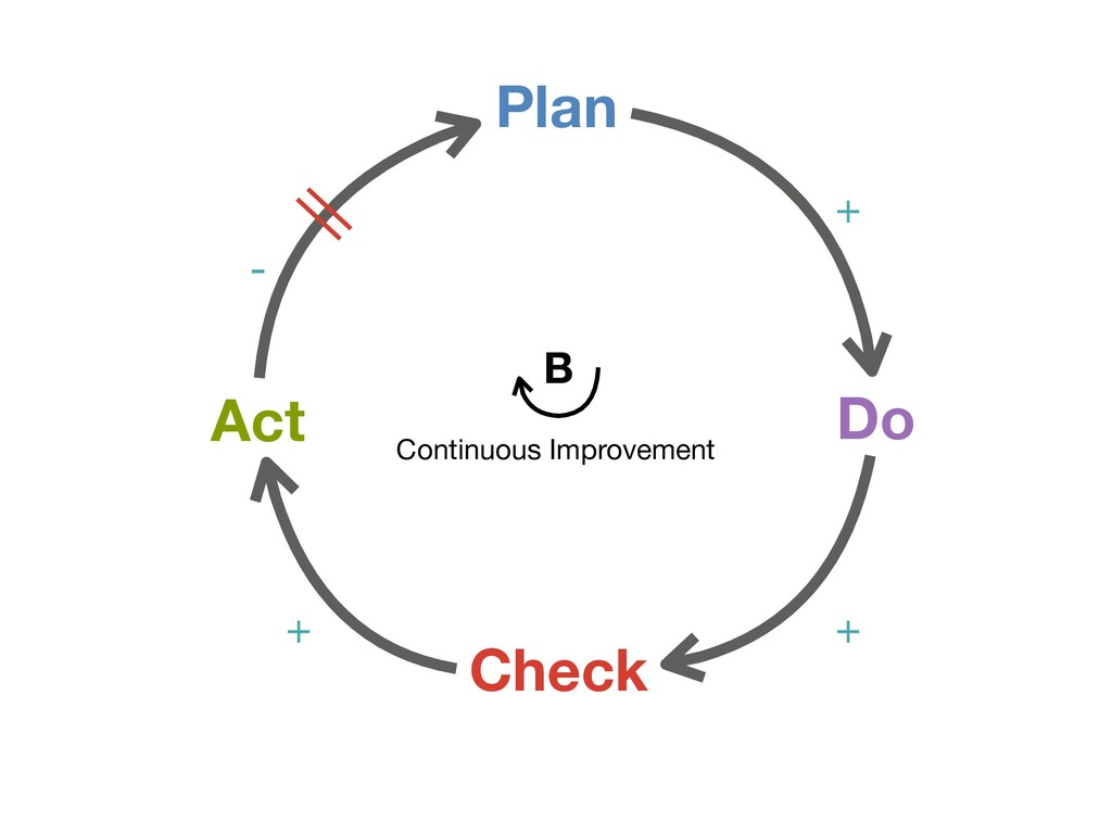 Plan Check Do Act + + + - Continuous Improvemen...