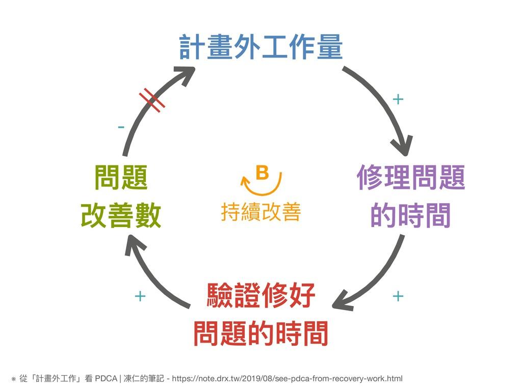 計畫外⼯工作量量 驗證修好 問題的時間 修理理問題 的時間 問題 改善數 + + + - 持續...