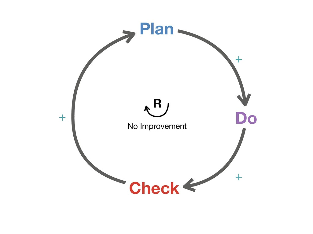 Plan Check Do + + + No Improvement R