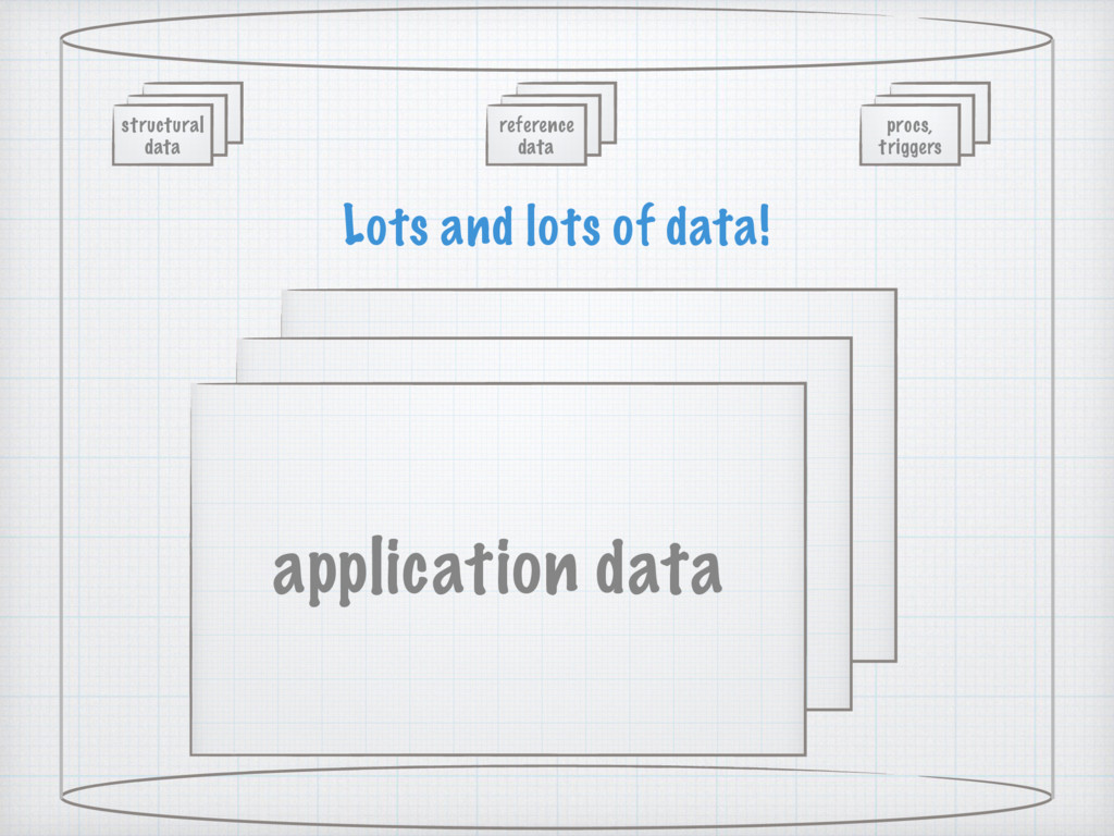 structural data application data reference data...